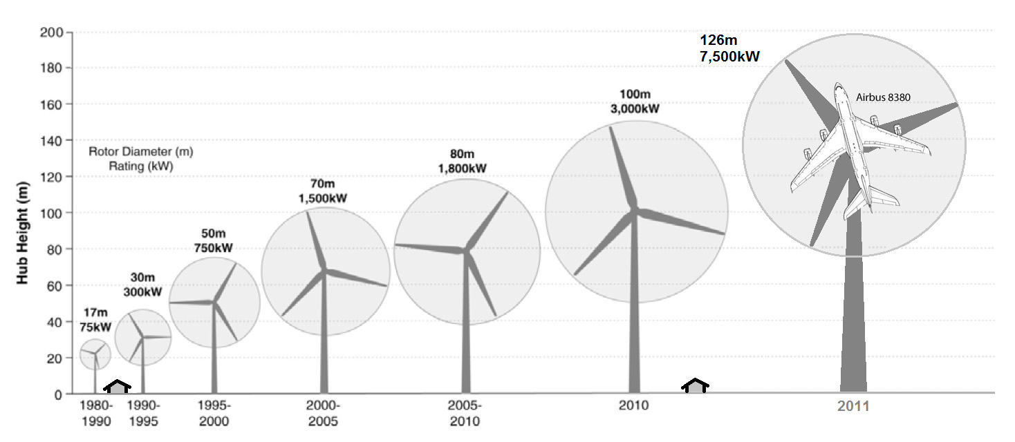 increase in turbine size 1980-2011