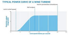 graph showing the way a wind turbine power up